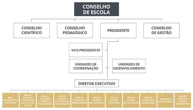 Organograma Geral ISCSP-ULisboa